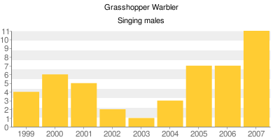 Grasshopper Warblers - Singing males