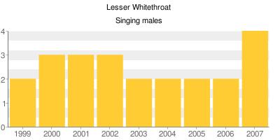 Lesser Whitethroat - Singing males
