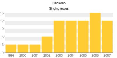 Blackcaps - Singing males