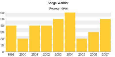 Sedge Warblers - Singing males
