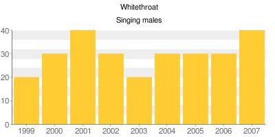 Whitethroat - Singing males