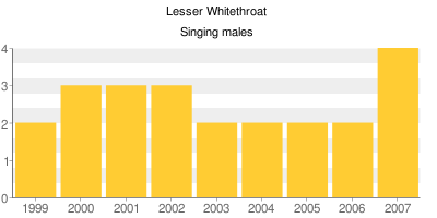 Lesser Whitethroat - Singing males