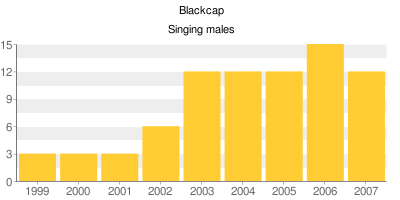 Blackcaps - Singing males