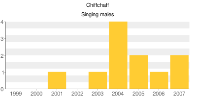 Chiffchaff - Singing males