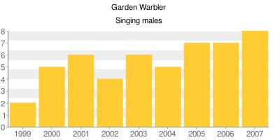 Garden Warblers - Singing males