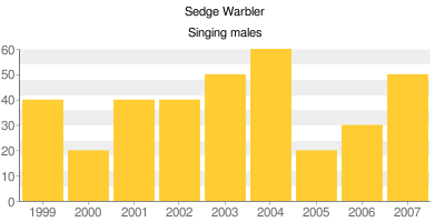 Sedge Warblers - Singing males