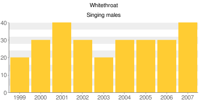 Whitethroat - Singing males